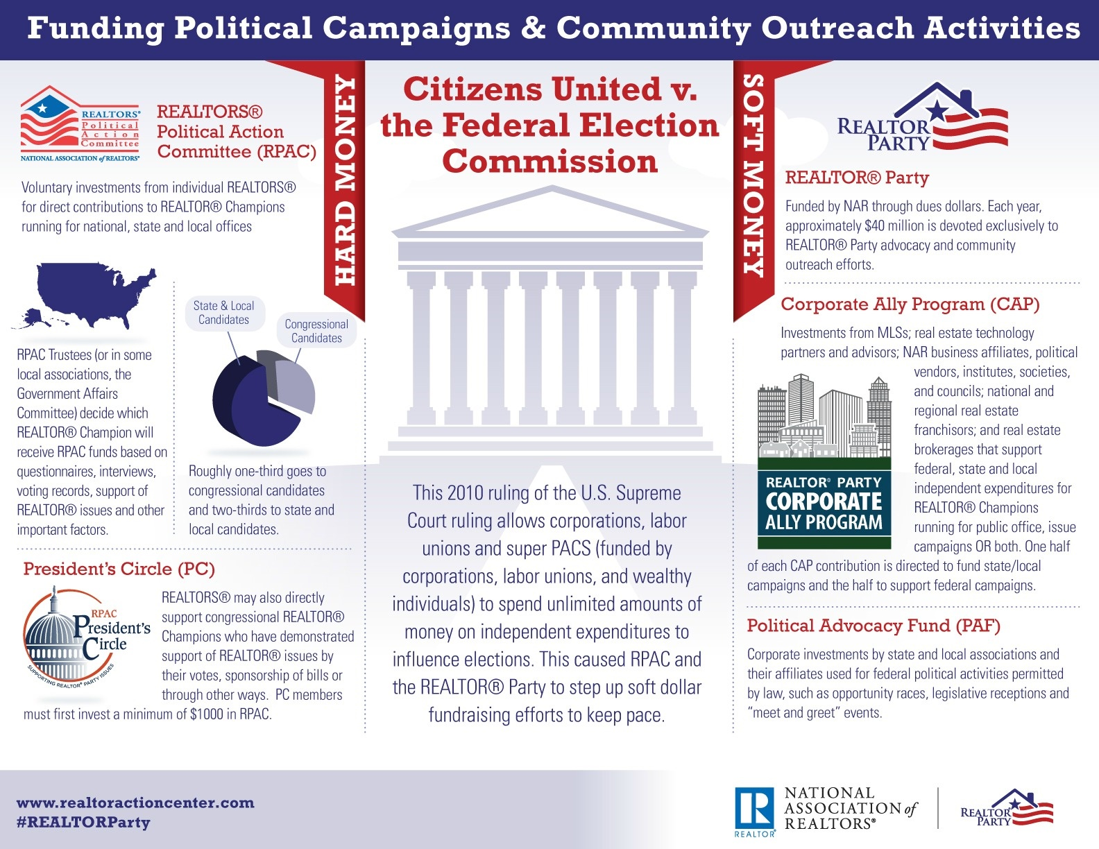 Funding Politcal Campaigns & Community Outreach Activities Information
